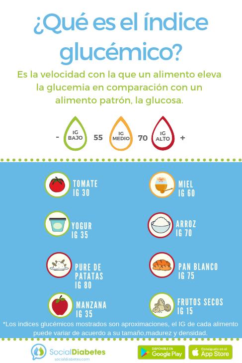 Alimentos con alto indice glucemico para diabeticos