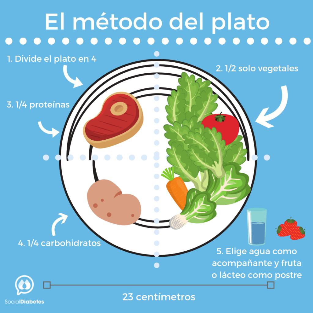 método del plato SocialDiabetes. Comer saludable con diabetes