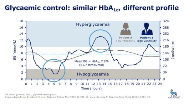 Dos hemoglobinas glicosiladas no son lo mismo